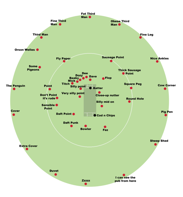 Cricket Positions Tim Myatt